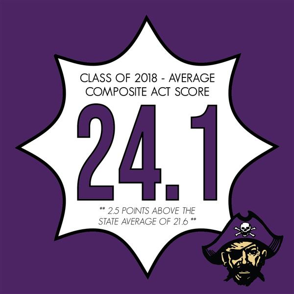 Class of 2018 Posts ACT Scores Well Above State Average