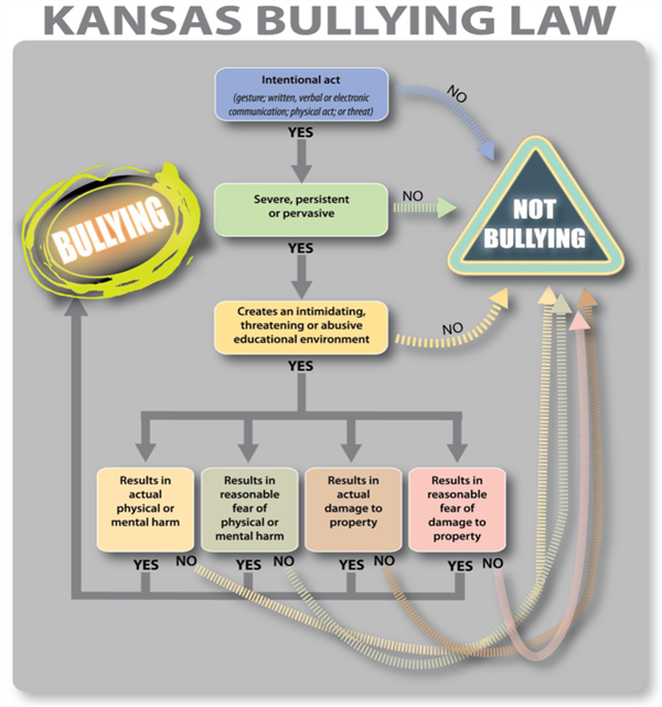Kansas Bullying Law